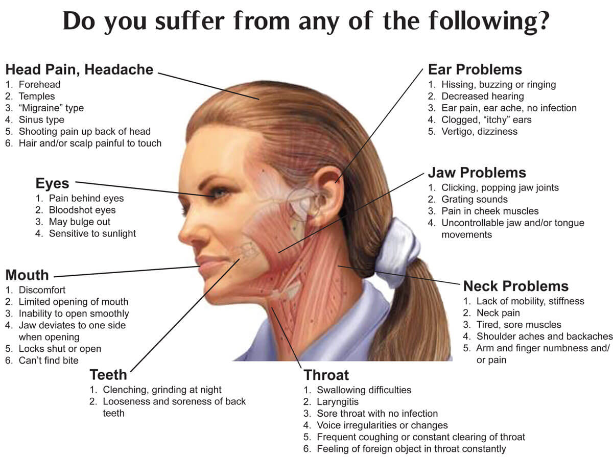 Jaw Joint Disorders